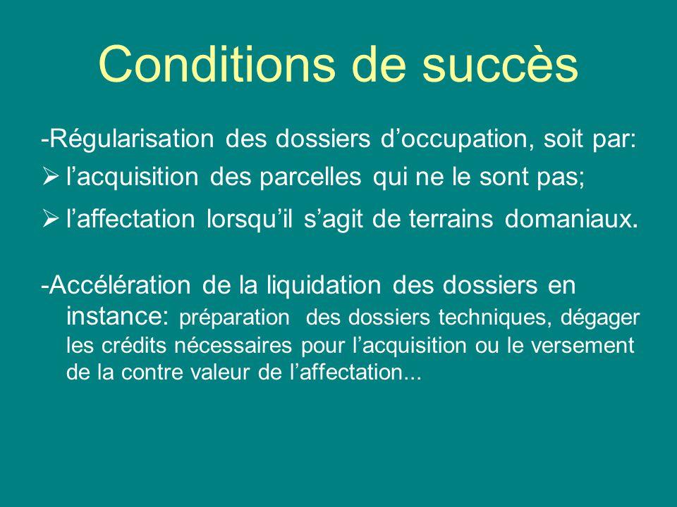 Conditions de succès -Régularisation des dossiers doccupation, soit par: lacquisition des parcelles qui ne le sont pas; laffectation lorsquil sagit de
