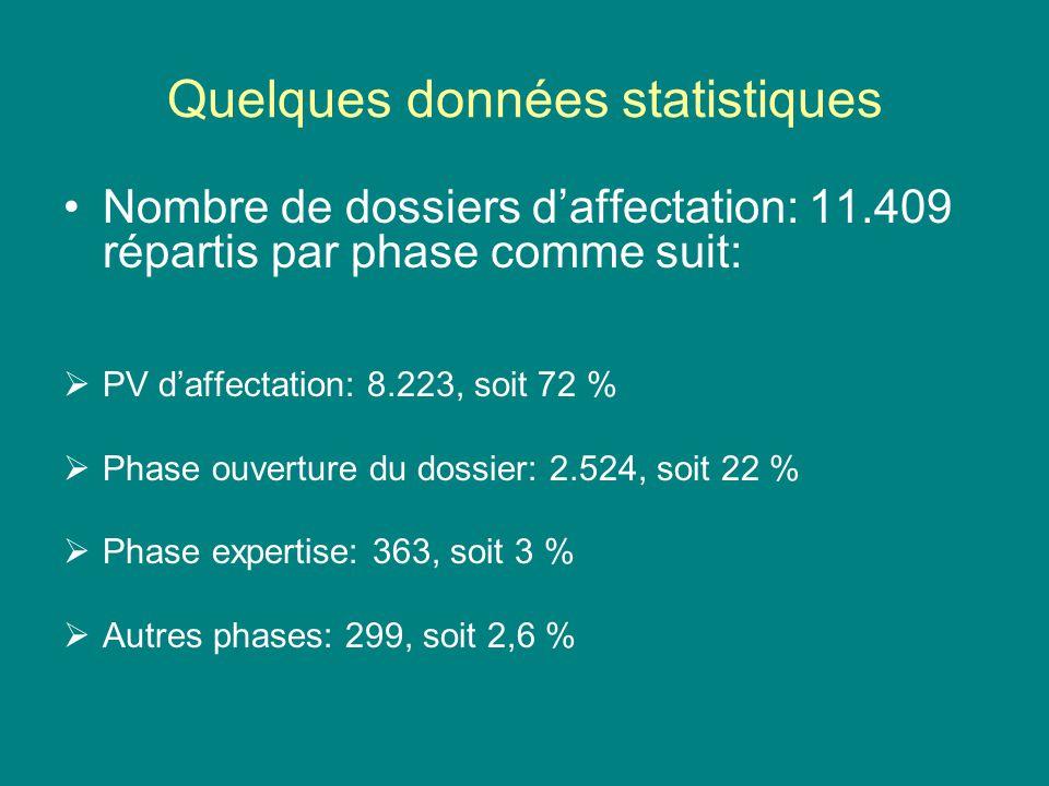 Quelques données statistiques Nombre de dossiers daffectation: 11.409 répartis par phase comme suit: PV daffectation: 8.223, soit 72 % Phase ouverture