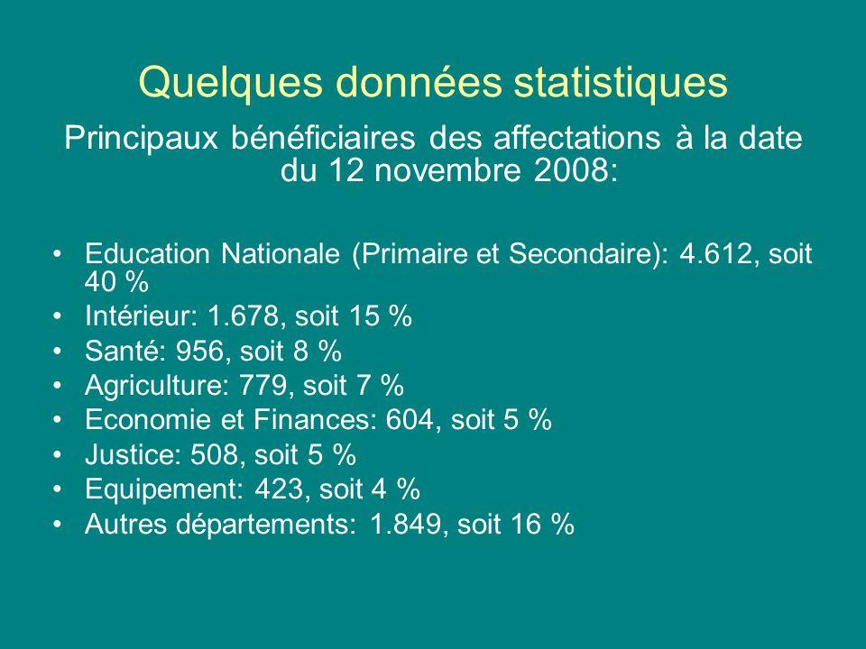 Quelques données statistiques Principaux bénéficiaires des affectations à la date du 12 novembre 2008: Education Nationale (Primaire et Secondaire): 4