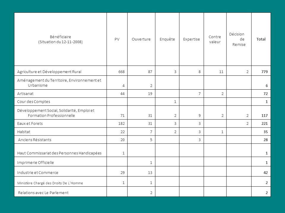 Bénéficiaire (Situation du 12-11-2008) PVOuvertureEnquêteExpertise Contre valeur Décision de Remise Total Agriculture et Développement Rural6688738112