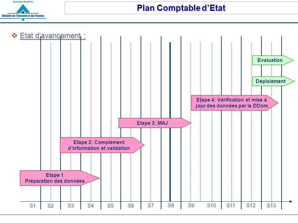 Plan Comptable dEtat Etat davancement : S2S3S4S5S6 S7S8S9S10S11S12S13 Déploiement Etape 1 Préparation des données Etape 2: Complément dinformation et validation S1 Etape 3: MAJ Etape 4: Vérification et mise à jour des données par la DDom Evaluation