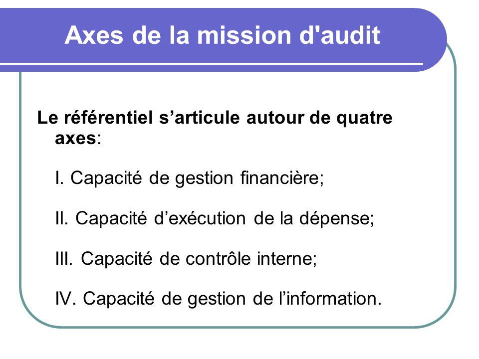 Axes de la mission d'audit Le référentiel sarticule autour de quatre axes: I. Capacité de gestion financière; II. Capacité dexécution de la dépense; I