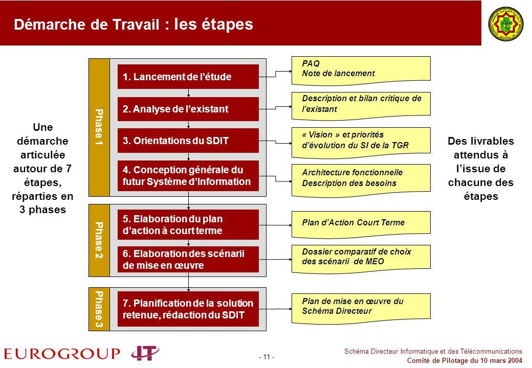 - 11 - Schéma Directeur Informatique et des Télécommunications Comité de Pilotage du 10 mars 2004 Démarche de Travail : les étapes 1. Lancement de lét