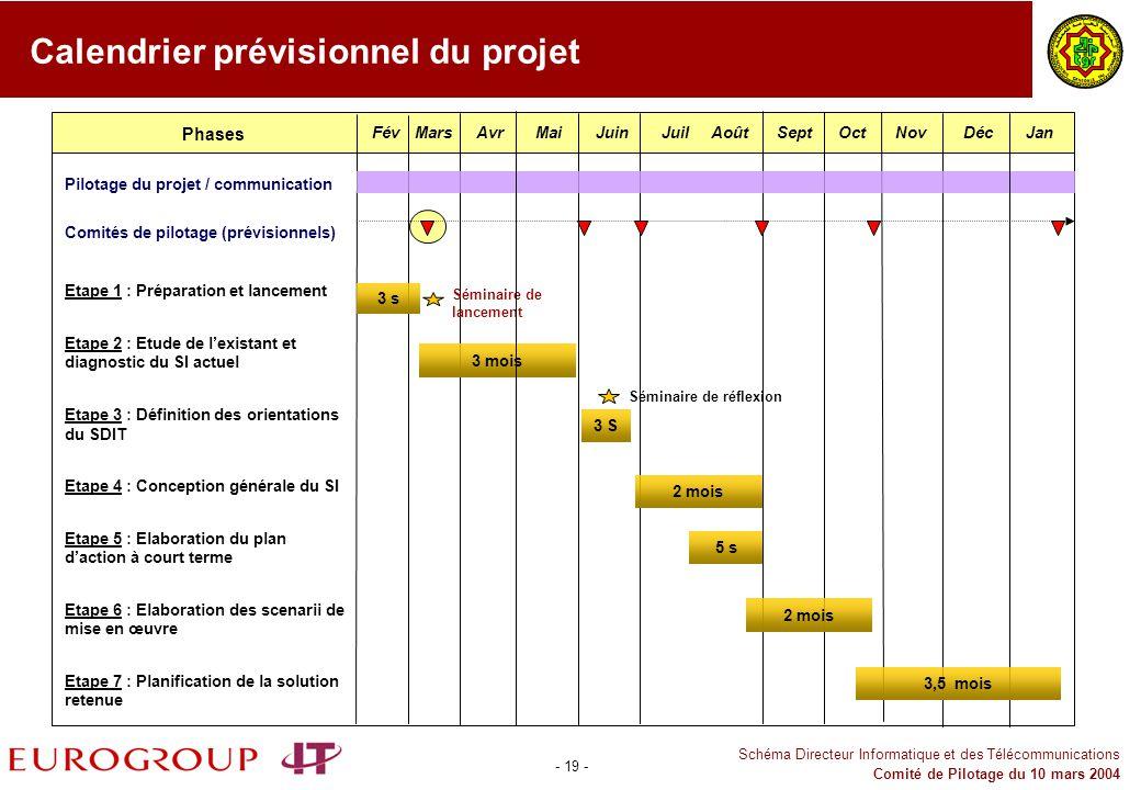 - 19 - Schéma Directeur Informatique et des Télécommunications Comité de Pilotage du 10 mars 2004 Calendrier prévisionnel du projet 3 s Pilotage du pr