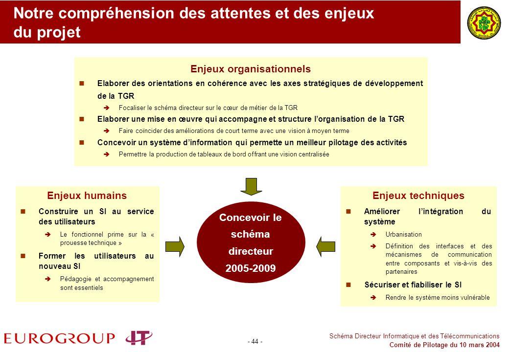 - 44 - Schéma Directeur Informatique et des Télécommunications Comité de Pilotage du 10 mars 2004 Notre compréhension des attentes et des enjeux du pr