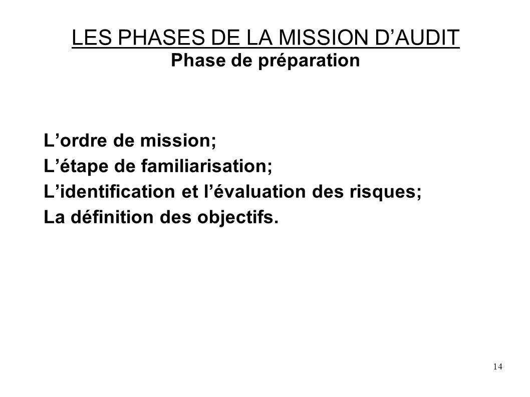 14 LES PHASES DE LA MISSION DAUDIT Phase de préparation Lordre de mission; Létape de familiarisation; Lidentification et lévaluation des risques; La définition des objectifs.