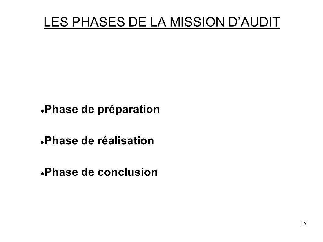 15 LES PHASES DE LA MISSION DAUDIT Phase de préparation Phase de réalisation Phase de conclusion