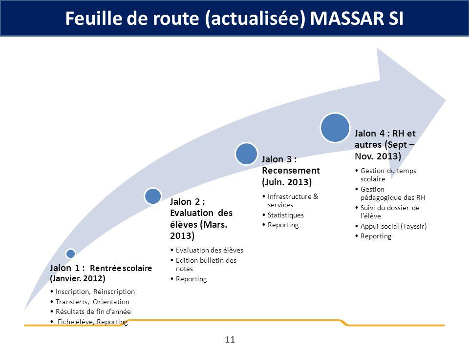 11 Feuille de route (actualisée) MASSAR SI Jalon 1 : Rentrée scolaire (Janvier. 2012) Inscription, Réinscription Transferts, Orientation Résultats de