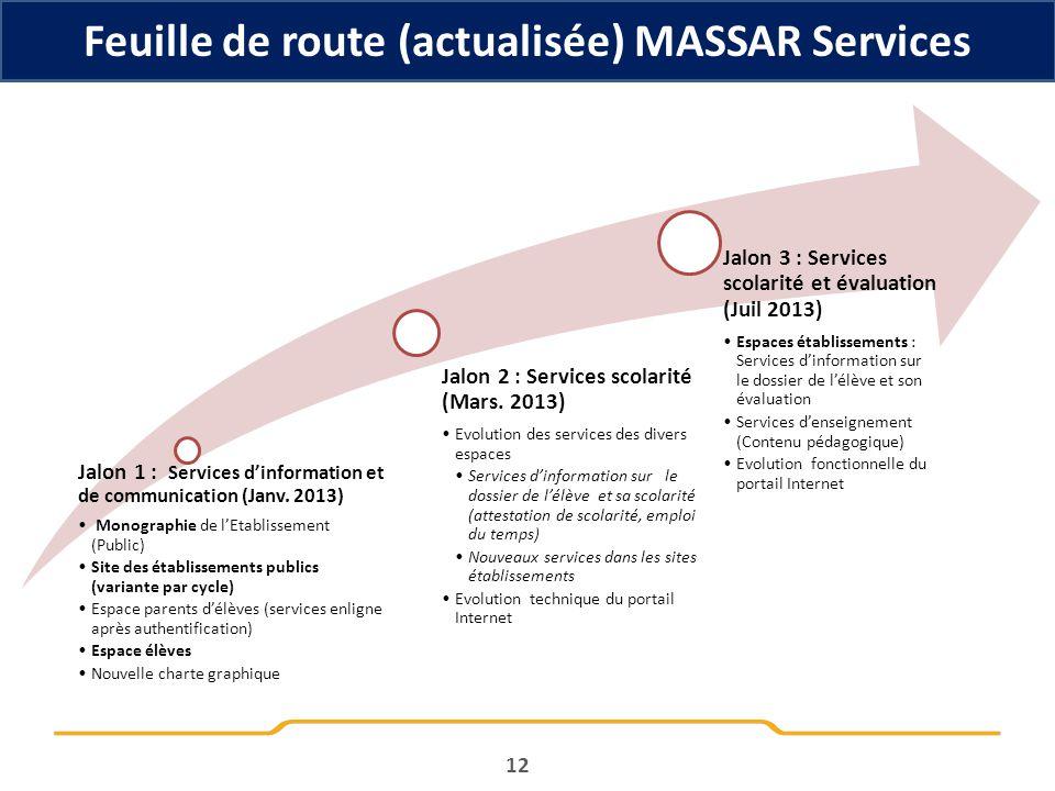 12 Feuille de route (actualisée) MASSAR Services Jalon 1 : Services dinformation et de communication (Janv. 2013) Monographie de lEtablissement (Publi