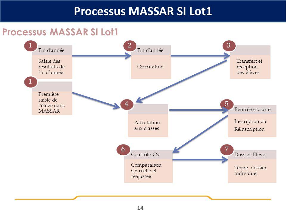14 Processus MASSAR SI Lot1 Fin dannée Saisie des résultats de fin dannée 1 Fin dannée Orientation 2 Transfert et réception des élèves 3 Affectation a