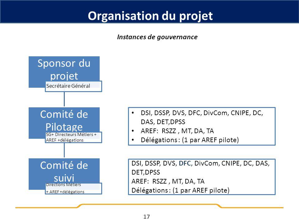 Organisation du projet Instances de gouvernance 17 Sponsor du projet Secrétaire Général Comité de Pilotage SG+ Directeurs Métiers + AREF +délégations