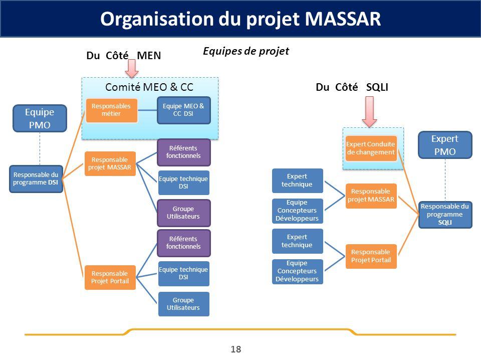 18 Organisation du projet MASSAR Comité MEO & CC Responsable du programme DSI Responsables métier Equipe MEO & CC DSI Responsable projet MASSAR Référe