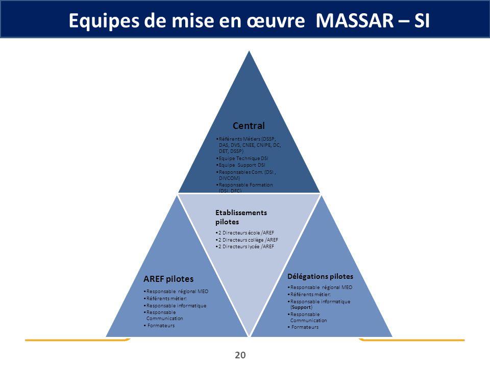 Equipes de mise en œuvre MASSAR – SI 20 Central Référents Métiers (DSSP, DAS, DVS, CNEE, CNIPE, DC, DET, DSSP) Equipe Technique DSI Equipe Support DSI