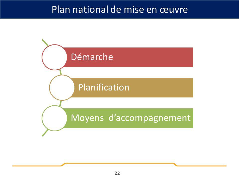 Plan national de mise en œuvre Démarche Planification Moyens daccompagnement 22