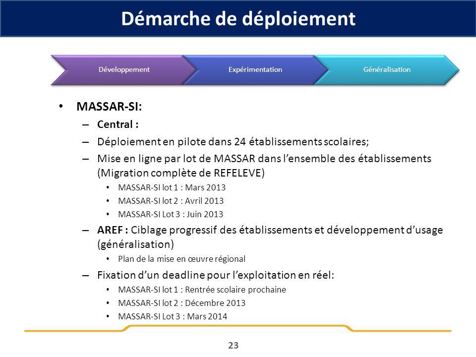 MASSAR-SI: – Central : – Déploiement en pilote dans 24 établissements scolaires; – Mise en ligne par lot de MASSAR dans lensemble des établissements (