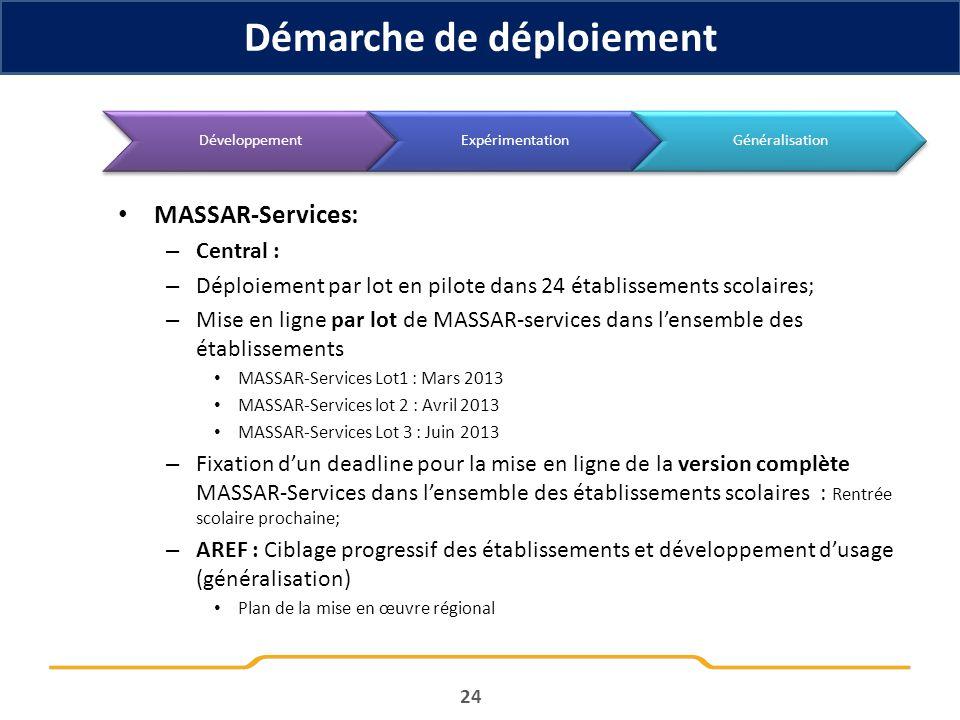 MASSAR-Services: – Central : – Déploiement par lot en pilote dans 24 établissements scolaires; – Mise en ligne par lot de MASSAR-services dans lensemb