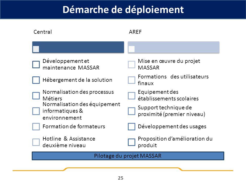 Central Développement et maintenance MASSAR Hébergement de la solution Normalisation des processus Métiers Normalisation des équipement informatiques