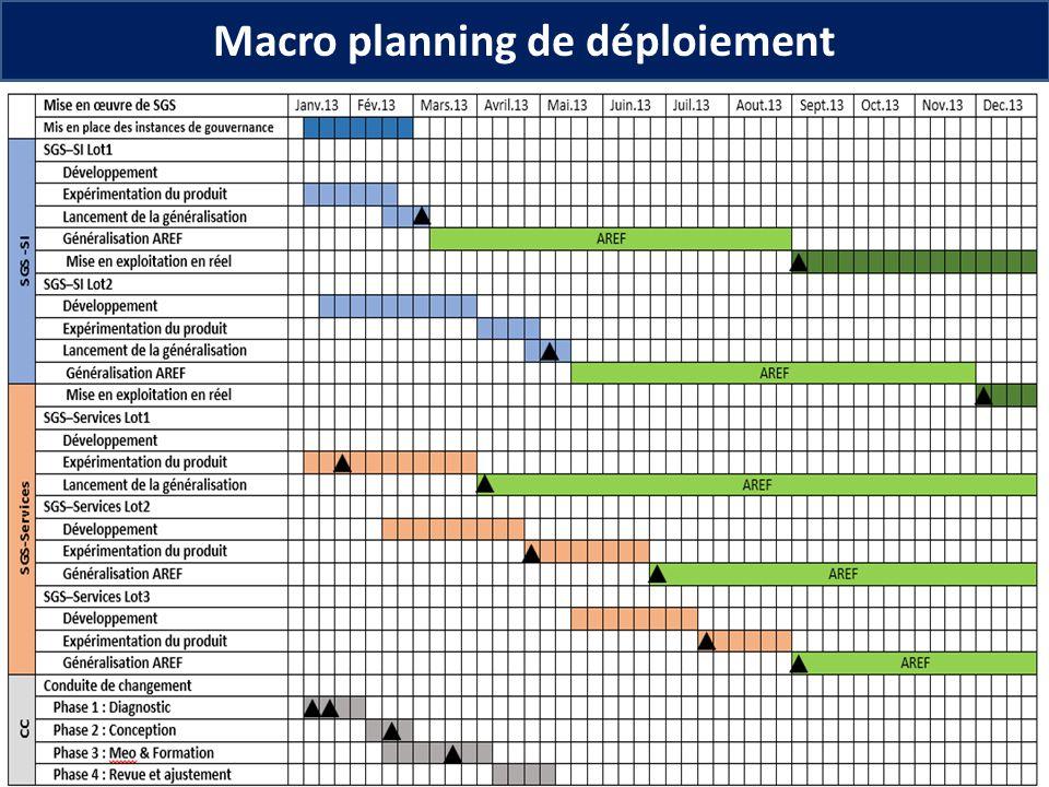 26 Macro planning de déploiement