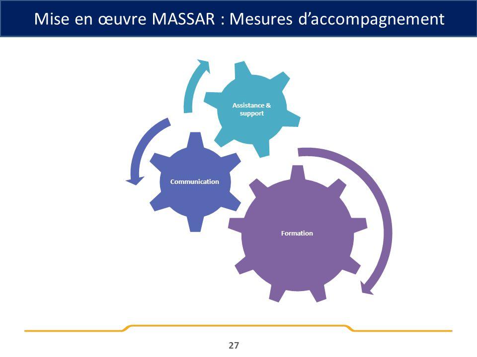 Mise en œuvre MASSAR : Mesures daccompagnement Formation Communication Assistance & support 27