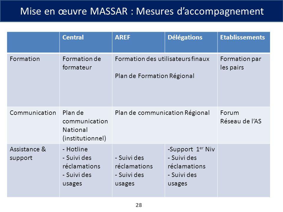 Mise en œuvre MASSAR : Mesures daccompagnement 28 CentralAREFDélégationsEtablissements FormationFormation de formateur Formation des utilisateurs fina