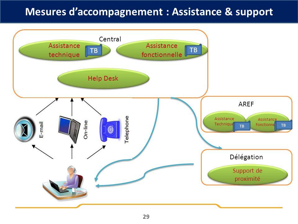 29 Mesures daccompagnement : Assistance & support Central Assistance technique Assistance fonctionnelle Help Desk Délégation Support de proximité TB A