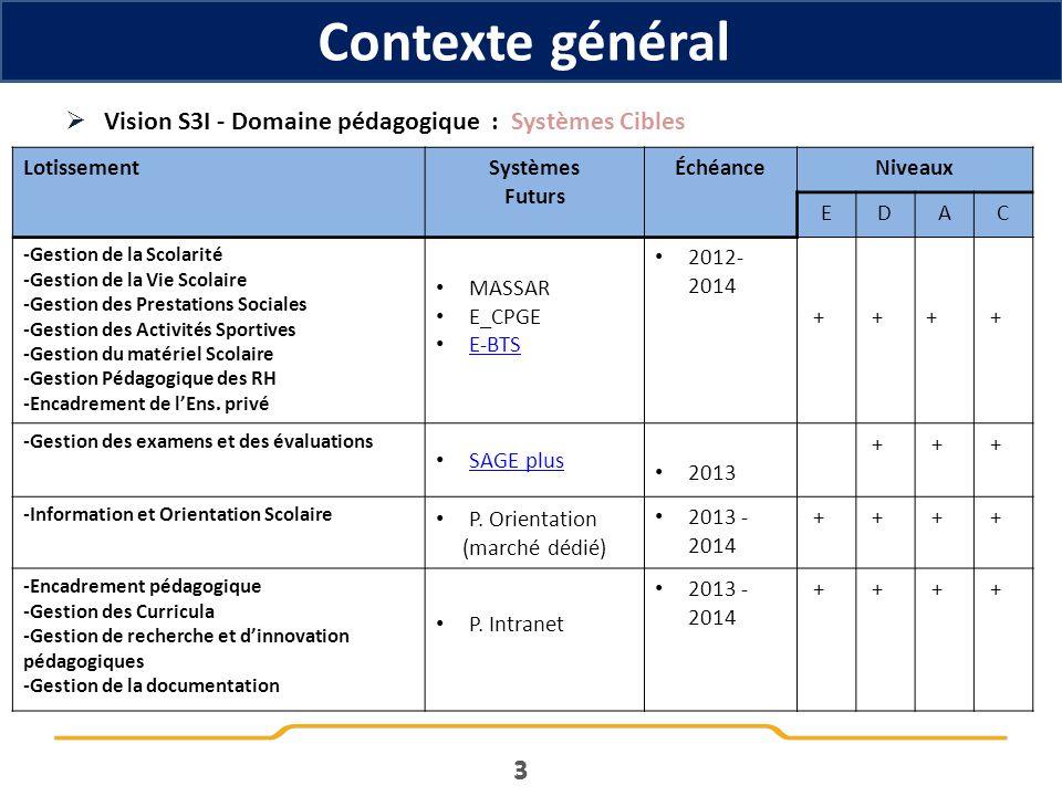 Contexte général 3 3 Vision S3I - Domaine pédagogique : Systèmes Cibles LotissementSystèmes Futurs ÉchéanceNiveaux EDAC -Gestion de la Scolarité -Gest