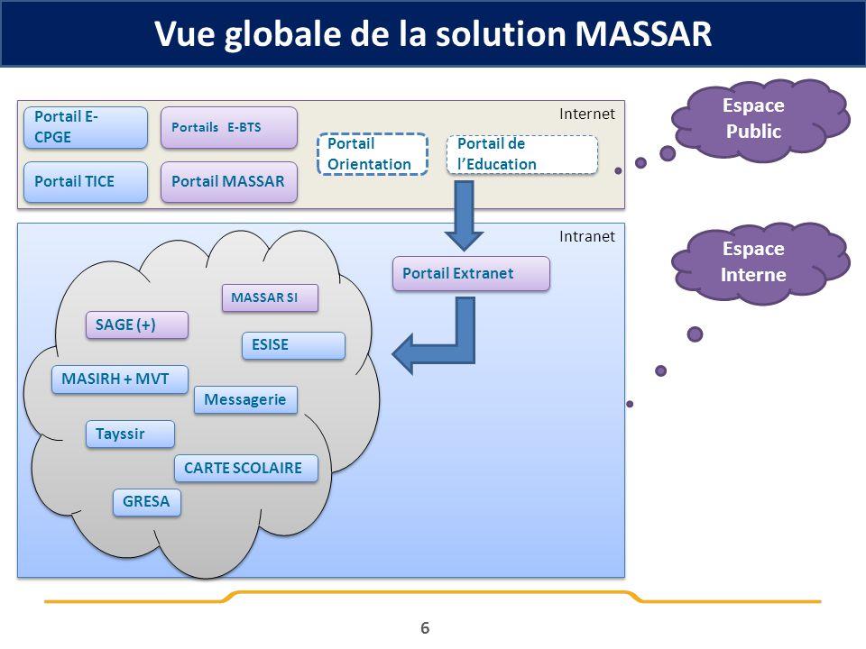6 Vue globale de la solution MASSAR Internet Intranet Portail de lEducation Portails E-BTS Portail MASSAR Portail Extranet Espace Public Espace Intern