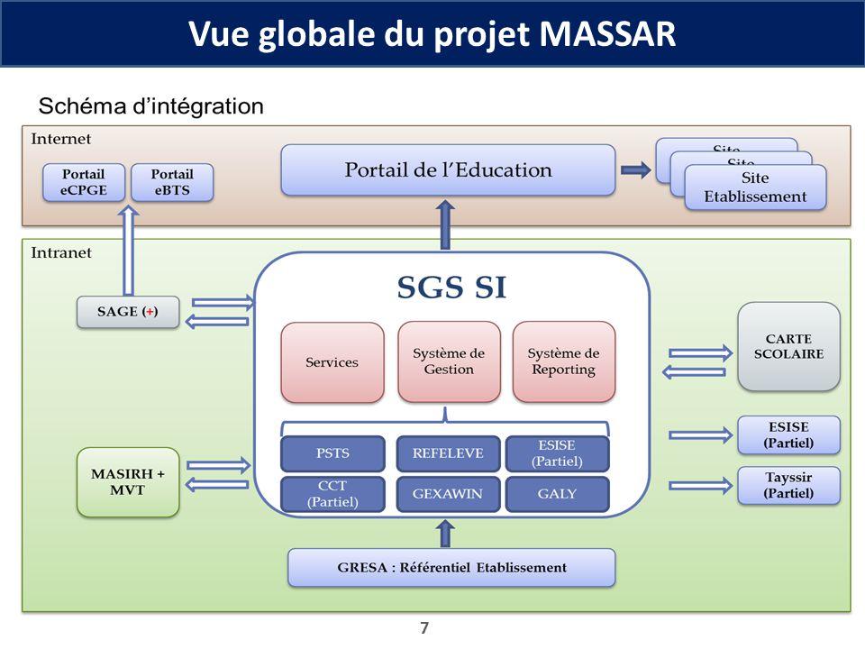 7 Vue globale du projet MASSAR