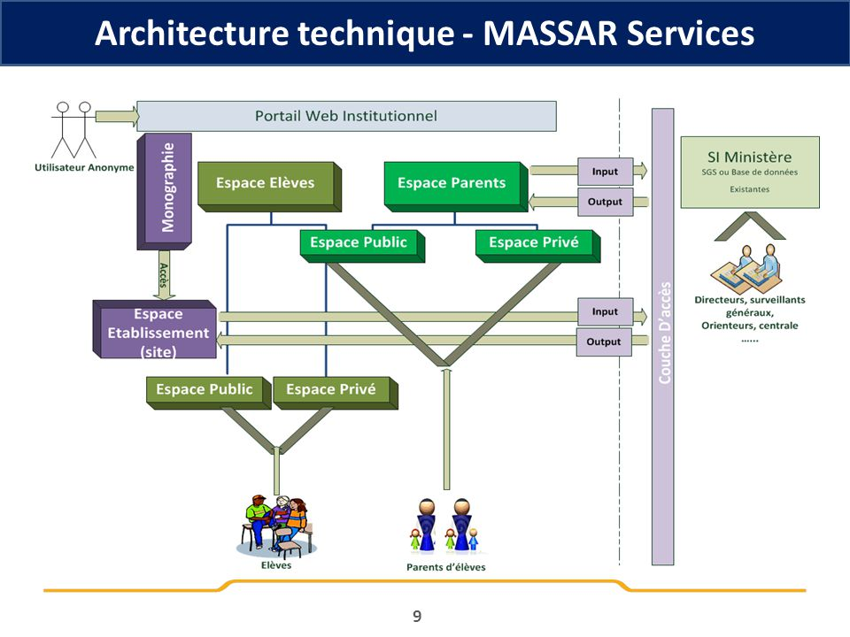 Equipes de mise en œuvre MASSAR – SI 20 Central Référents Métiers (DSSP, DAS, DVS, CNEE, CNIPE, DC, DET, DSSP) Equipe Technique DSI Equipe Support DSI Responsables Com.