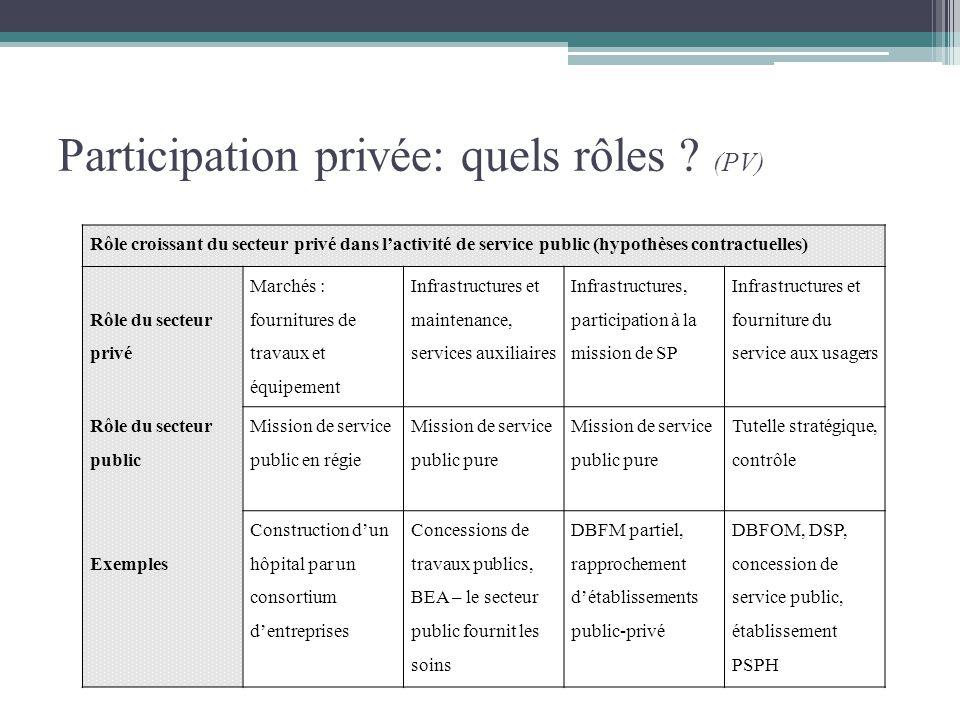 Participation privée: quels rôles ? (PV) Rôle croissant du secteur privé dans lactivité de service public (hypothèses contractuelles) Rôle du secteur