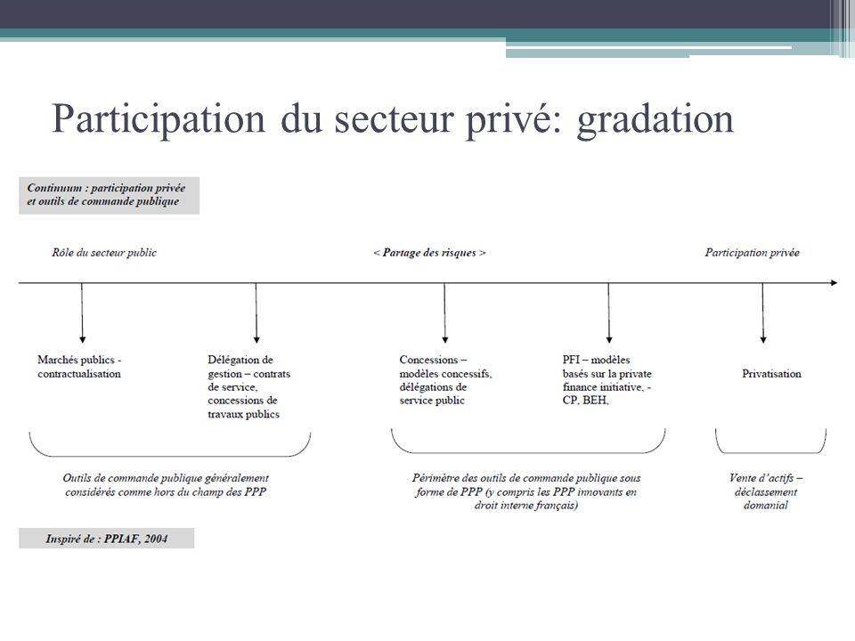 Participation du secteur privé: gradation