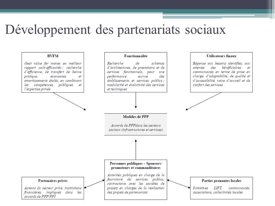 Développement des partenariats sociaux