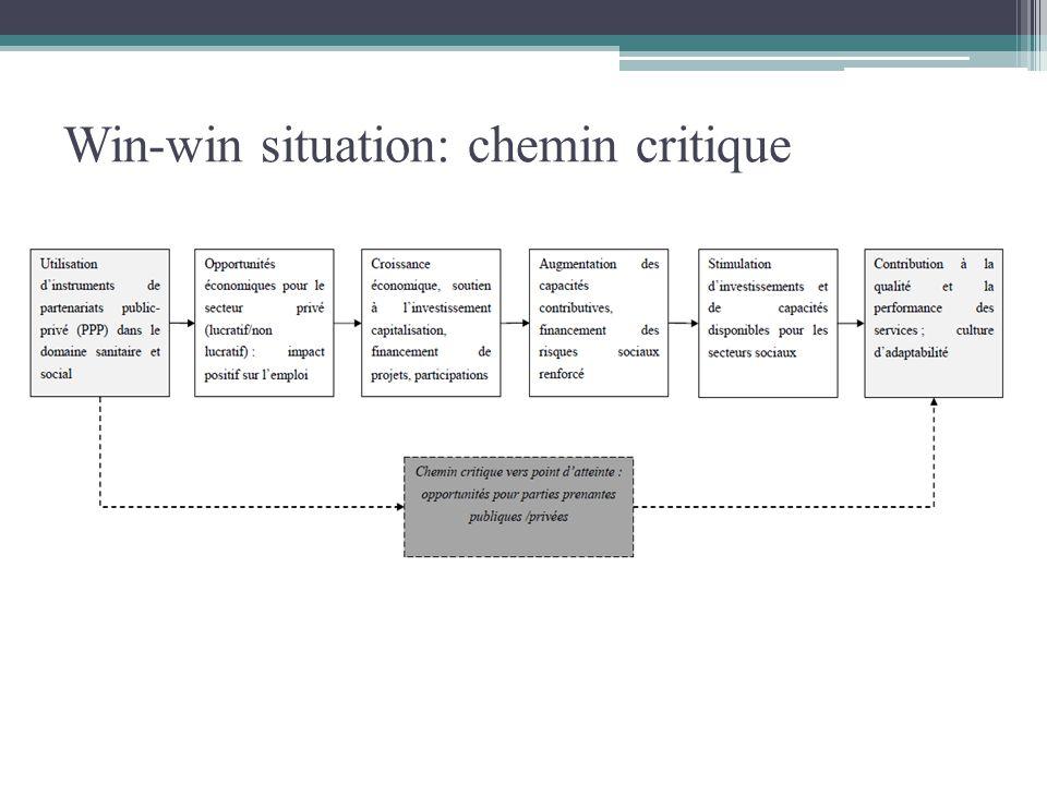 Win-win situation: chemin critique