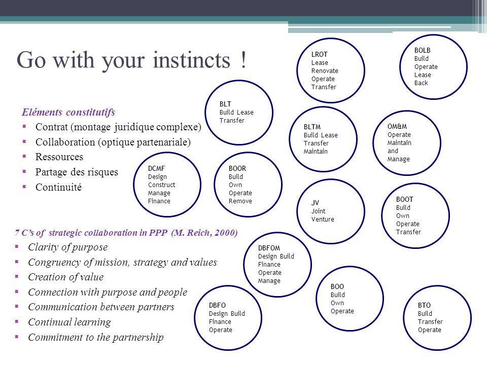 Go with your instincts ! Eléments constitutifs Contrat (montage juridique complexe) Collaboration (optique partenariale) Ressources Partage des risque