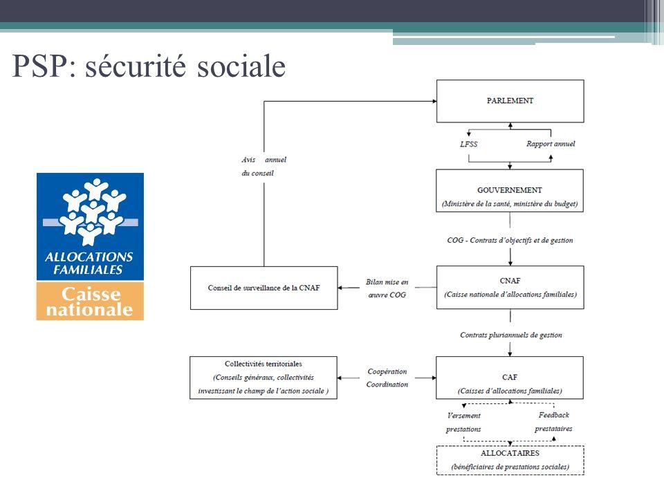 PSP: sécurité sociale