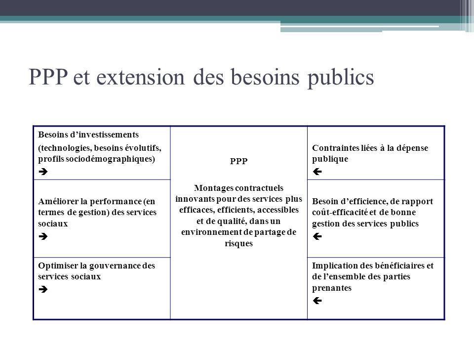 PPP et extension des besoins publics Besoins dinvestissements (technologies, besoins évolutifs, profils sociodémographiques) PPP Montages contractuels