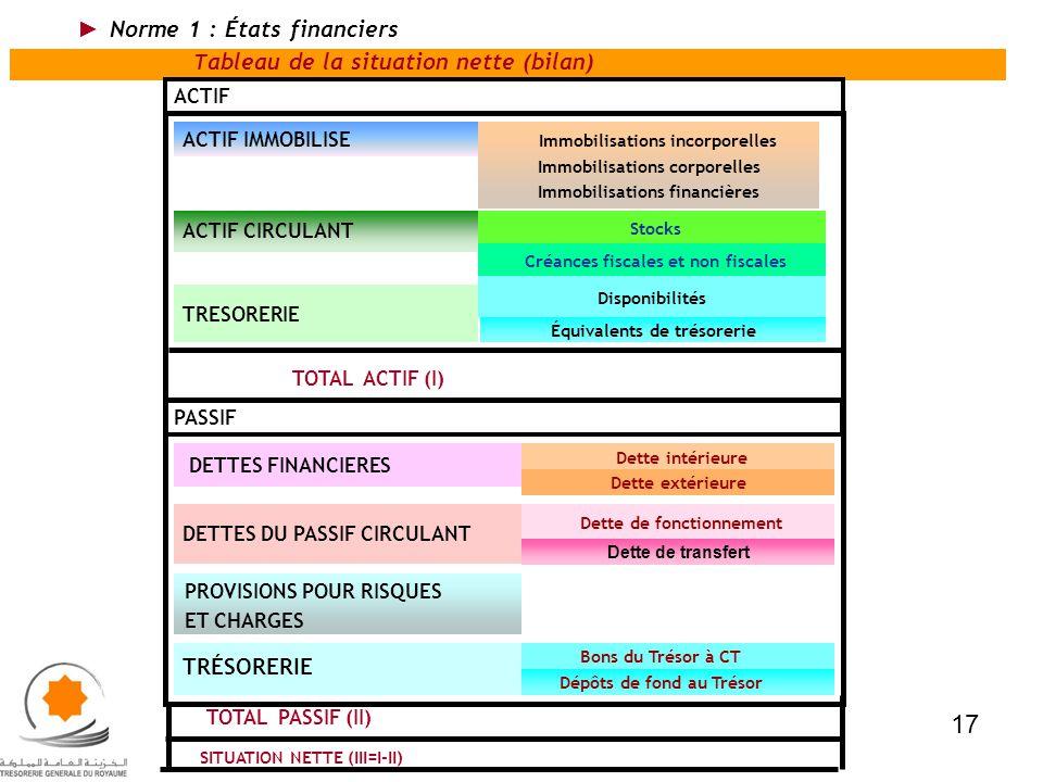 TOTAL PASSIF (II) SITUATION NETTE (III=I-II) ACTIF IMMOBILISE Immobilisations incorporelles Immobilisations corporelles Immobilisations financières St