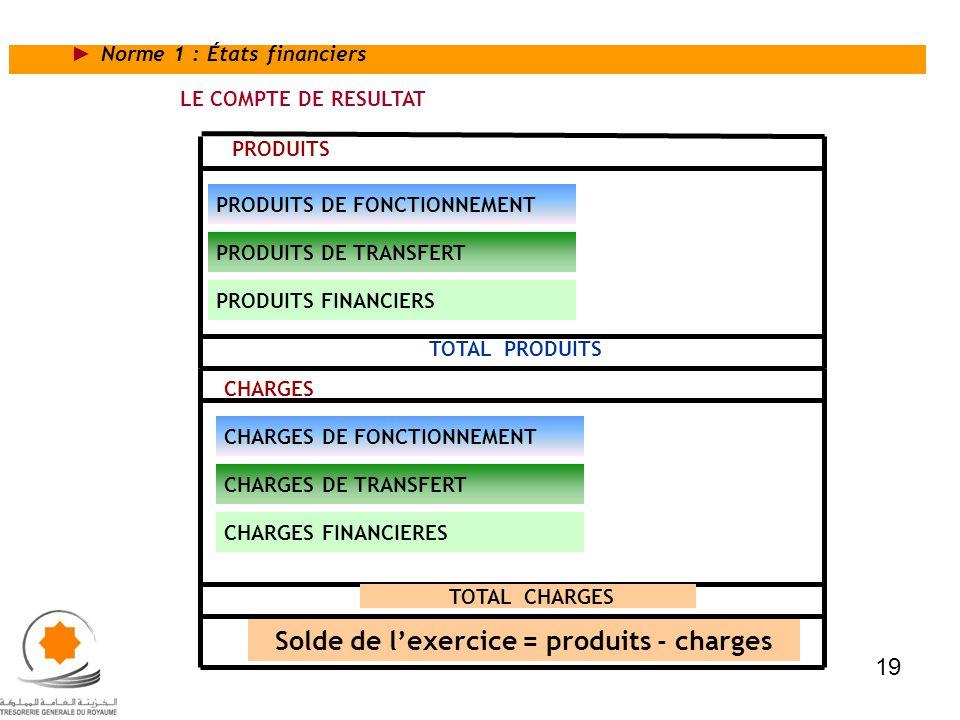 LE COMPTE DE RESULTAT PRODUITS DE FONCTIONNEMENT PRODUITS DE TRANSFERT PRODUITS PRODUITS FINANCIERS TOTAL PRODUITS CHARGES TOTAL CHARGES Solde de lexe