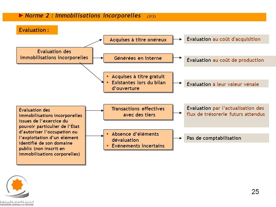Norme 2 : Immobilisations incorporelles (3/3) Évaluation des immobilisations incorporelles Acquises à titre onéreux Évaluation au coût d'acquisition G