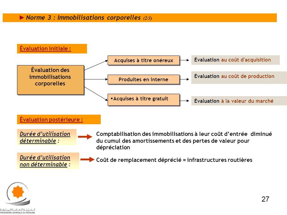 Norme 3 : Immobilisations corporelles (2/3) Évaluation initiale : Comptabilisation des immobilisations à leur coût dentrée diminué du cumul des amorti