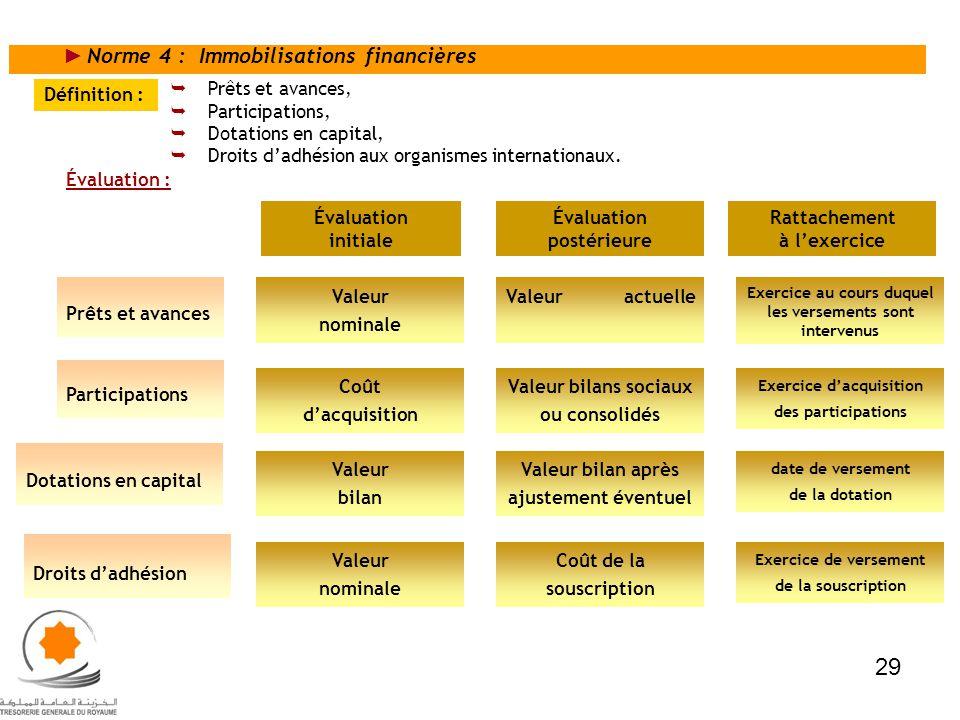 Norme 4 : Immobilisations financières Prêts et avances, Participations, Dotations en capital, Droits dadhésion aux organismes internationaux. Définiti