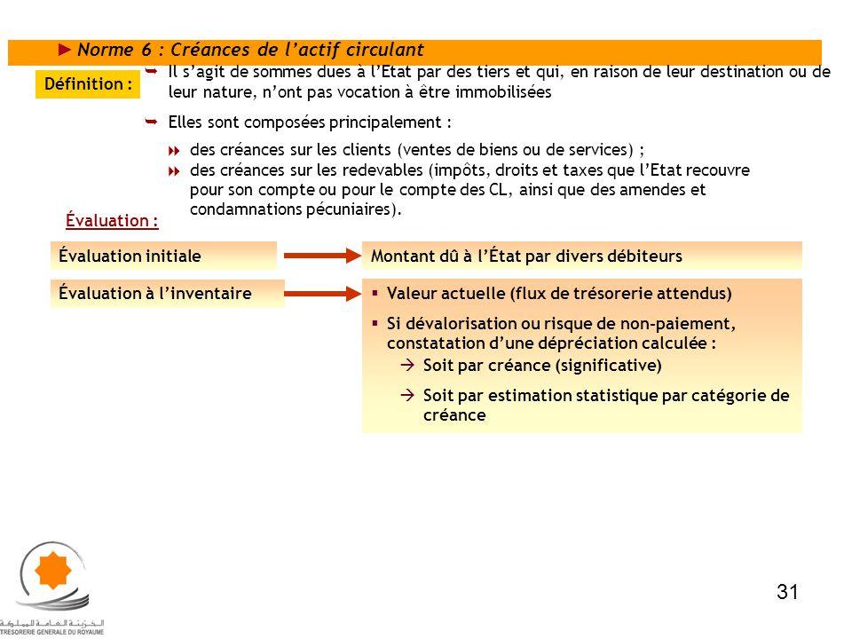 Norme 6 : Créances de lactif circulant Définition : Évaluation : Il sagit de sommes dues à lEtat par des tiers et qui, en raison de leur destination o
