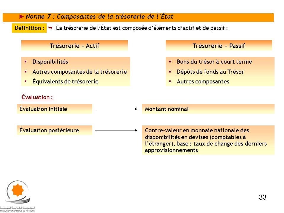 Norme 7 : Composantes de la trésorerie de lÉtat Définition : La trésorerie de lÉtat est composée déléments dactif et de passif : Trésorerie - ActifTré