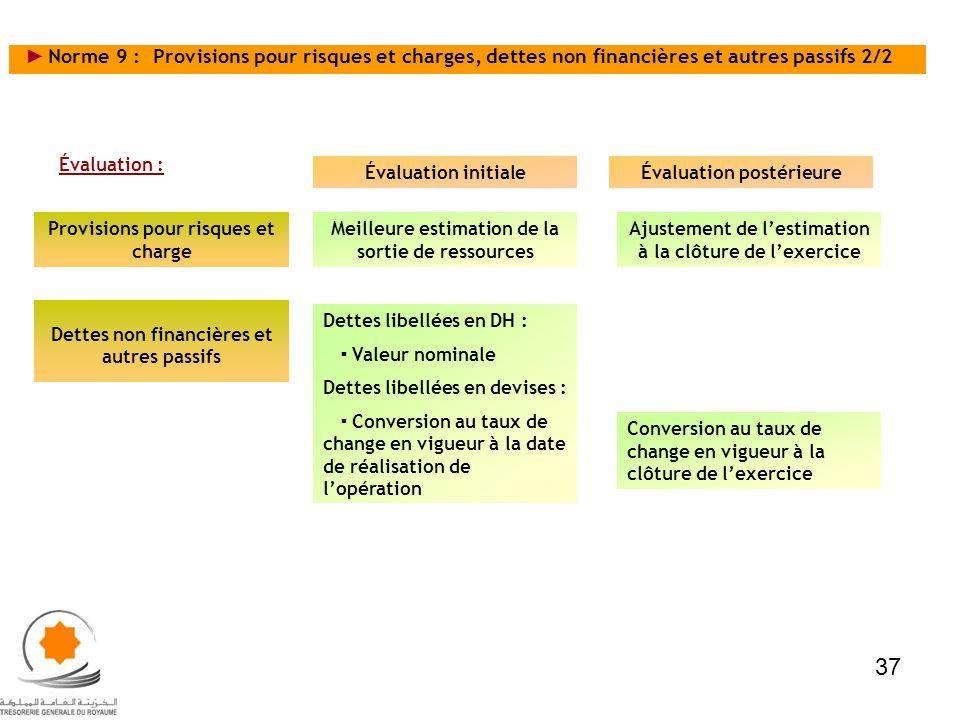Évaluation : Provisions pour risques et charge Dettes non financières et autres passifs Évaluation initialeÉvaluation postérieure Meilleure estimation
