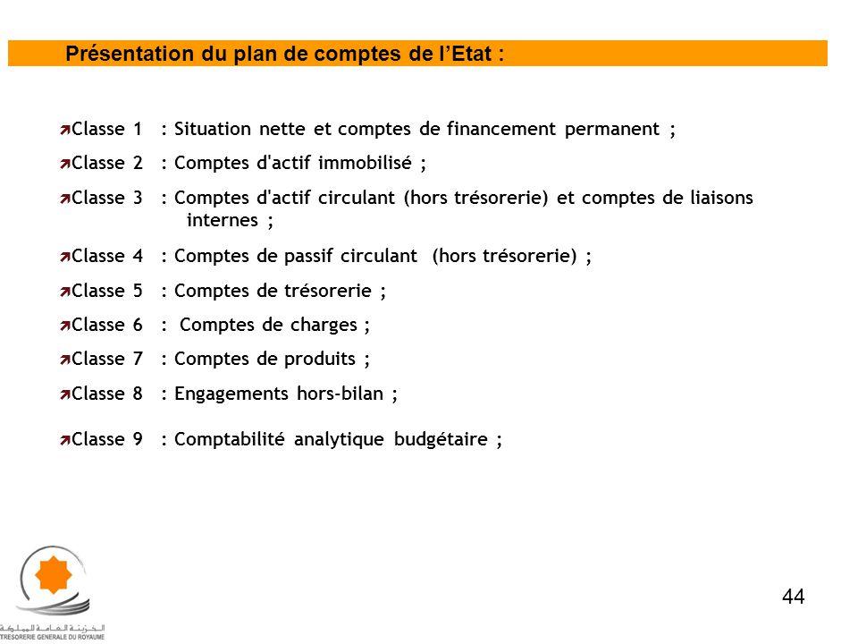 Présentation du plan de comptes de lEtat : Classe 1 : Situation nette et comptes de financement permanent ; Classe 2 : Comptes d'actif immobilisé ; Cl