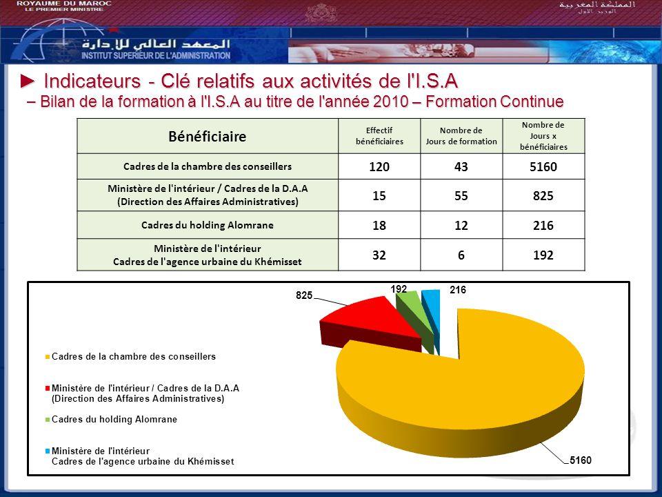 Indicateurs - Clé relatifs aux activités de l'I.S.A Indicateurs - Clé relatifs aux activités de l'I.S.A – Bilan de la formation à l'I.S.A au titre de