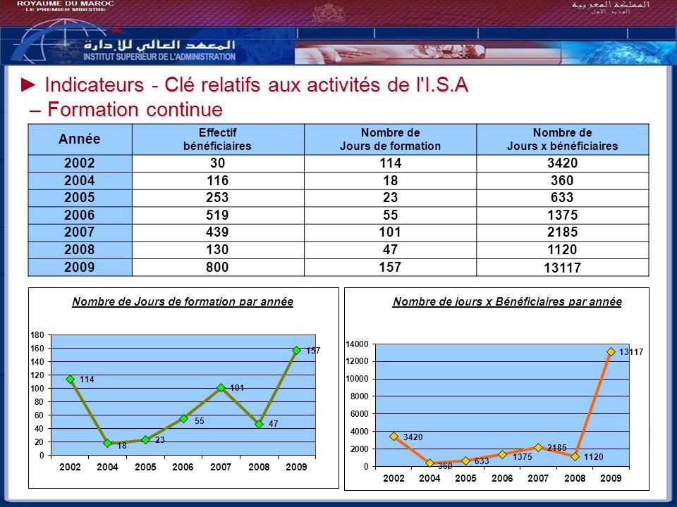 Indicateurs - Clé relatifs aux activités de l'I.S.A Indicateurs - Clé relatifs aux activités de l'I.S.A – Formation continue – Formation continue Anné