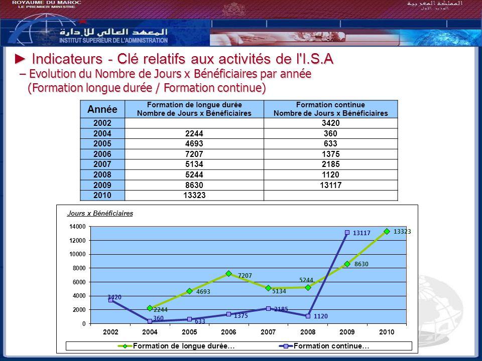 Indicateurs - Clé relatifs aux activités de l'I.S.A Indicateurs - Clé relatifs aux activités de l'I.S.A – Evolution du Nombre de Jours x Bénéficiaires