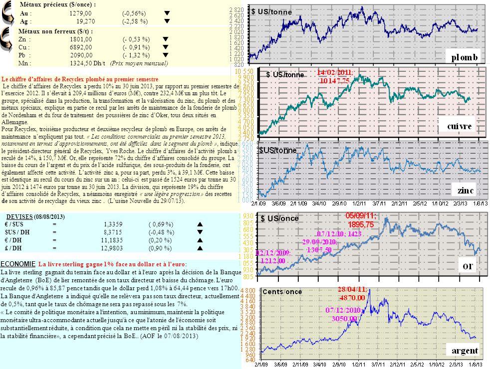 Métaux précieux ($/once) : Au : 1279,00 (-0,56%) Ag : 19,270 (-2,58 %) Métaux non ferreux ($/t) : Zn : 1801,00 (- 0,53 %) Cu : 6892,00 (- 0,91 %) Pb :