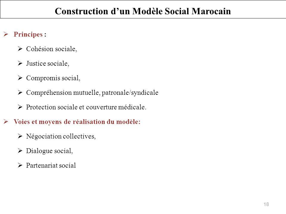 Principes : Cohésion sociale, Justice sociale, Compromis social, Compréhension mutuelle, patronale/syndicale Protection sociale et couverture médicale.